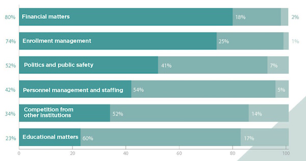 Community college presidents report financial matters and enrollment management are top concerns.